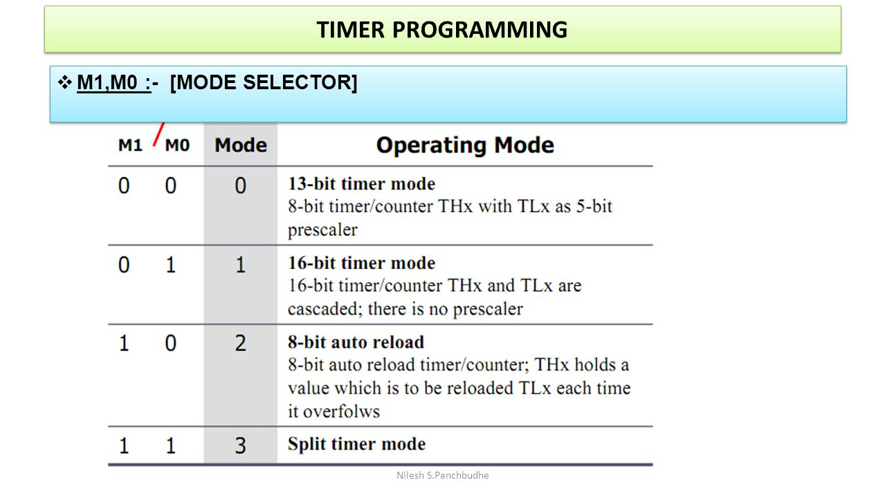 TIMER PROGRAMMING M1,M0 :- [MODE SELECTOR] Nilesh S.Panchbudhe